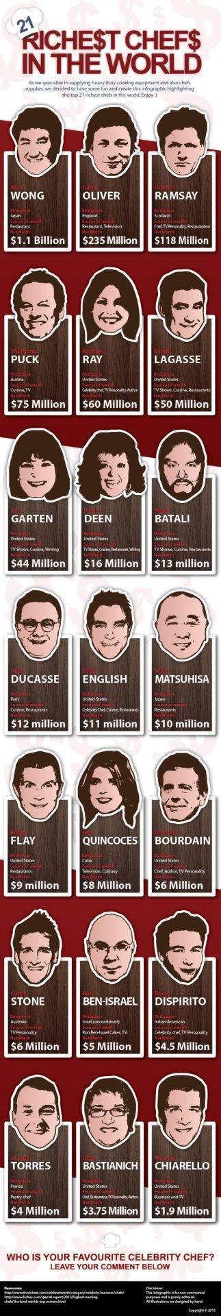 Los chefs más ricos del mundo