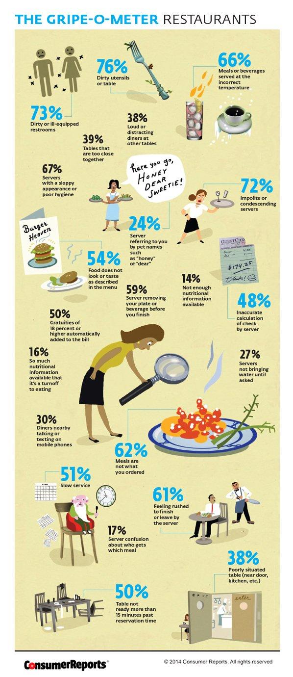 Las quejas más comunes en los restaurantes