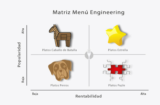 Matriz Menu Engineering